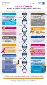 NHS70Genomicstimelineinfographic